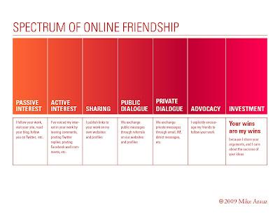Marketing 3 0 : Digital relationships :Spectrum of Online