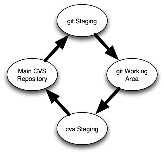 How did I do that?: Using git with a cvs repository