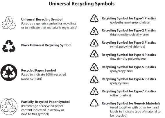Recycling Symbols And Meanings Www Pixshark Com Images