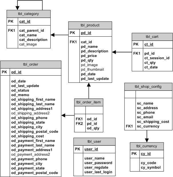 Love Coding: PHP MySQL Shopping Cart Tutorial