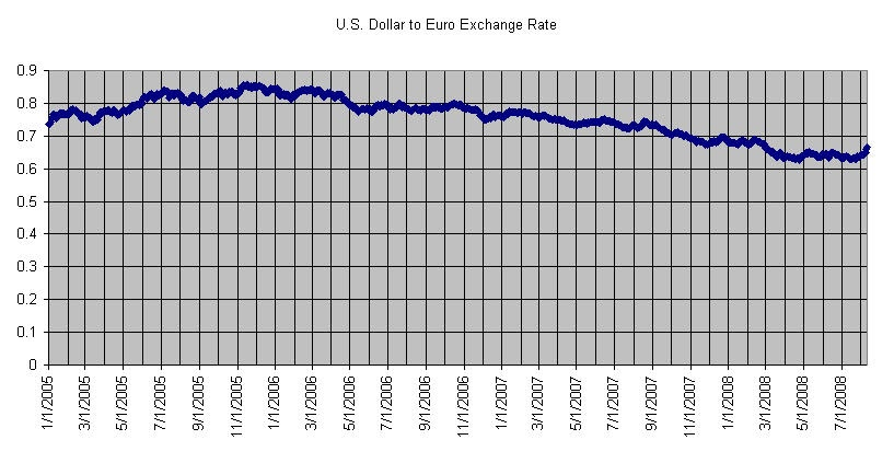 what is exchange rate for euro to dollar