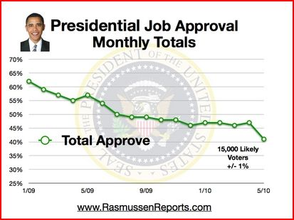 Obama Approval Rating Month to Month Chart