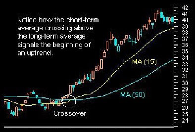 Forex best ma crossover