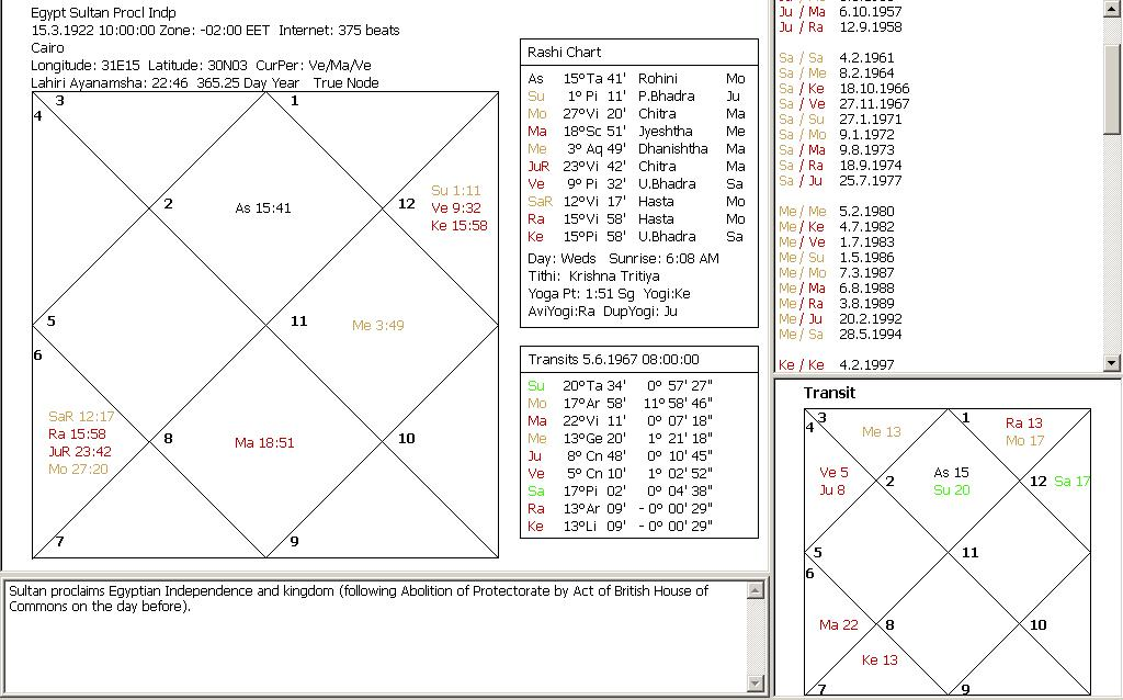 Systems' Approach to Mundane Vedic Astrology: Egypt in crisis
