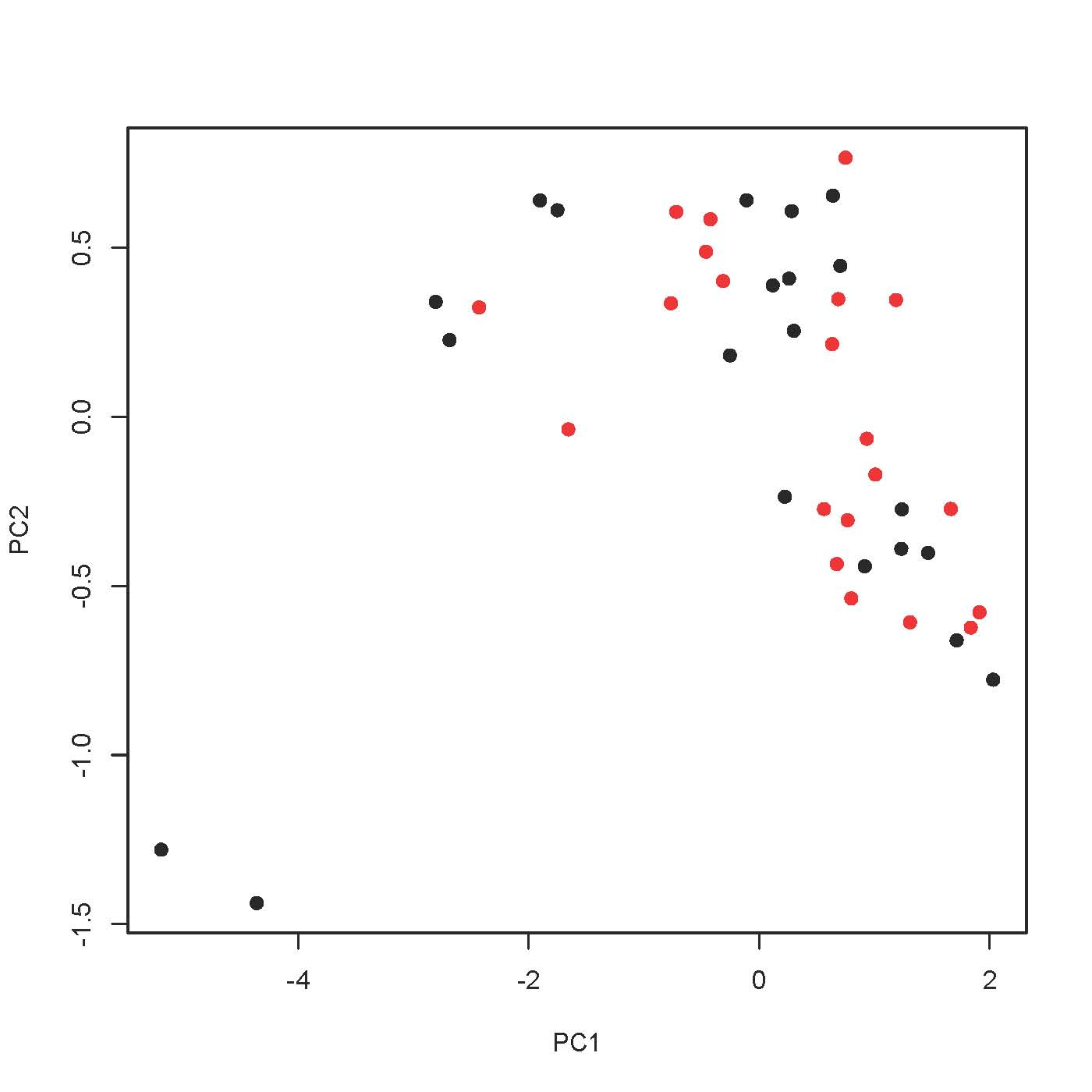 R for beginners and intermediate users 3: plotting with colours