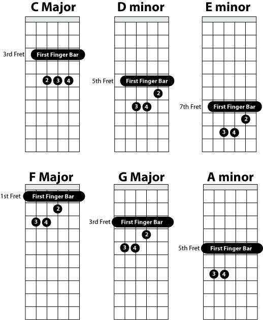 C Bar Chord Guitar : guitar learning to play june 2010 ~ Vivirlamusica.com Haus und Dekorationen