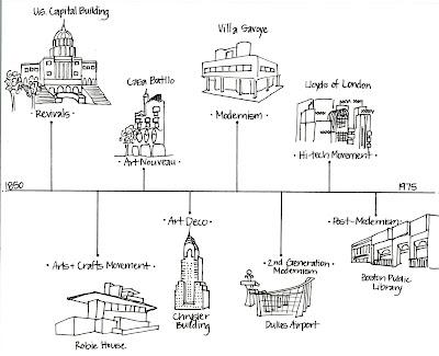 design : cosmology: Design Movements/Styles Timeline