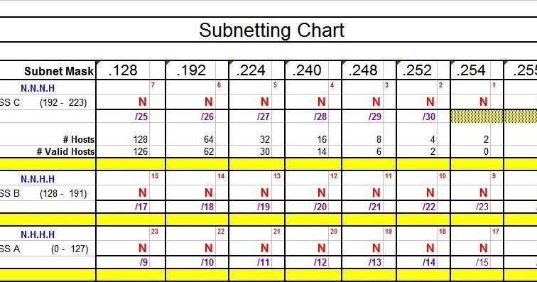 Ziggy CCNA Blog: Subnetting Chart