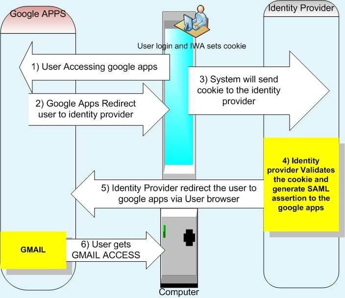 Identity And Access Management: SAML And Desktop SSO