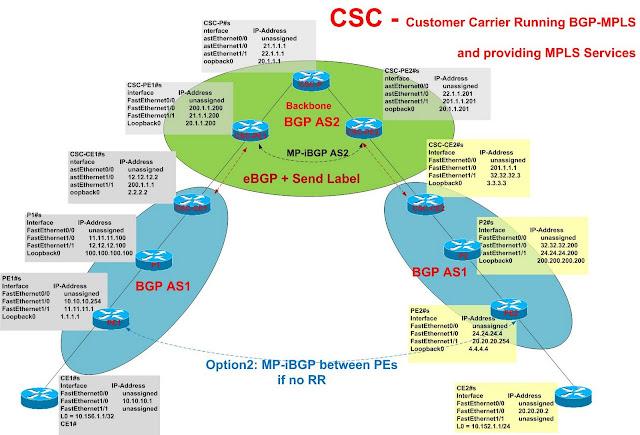 CSC Hierarchical MPLS VPN mVPN (CSC multicast) | a blog for CCIE SP