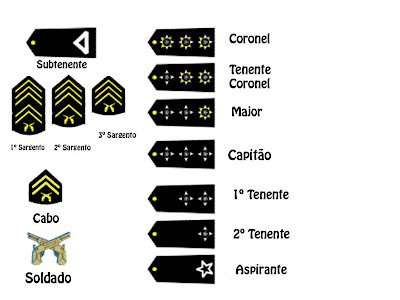 [Manual] Exército Brasileiro [Gen: J.Bourne]
