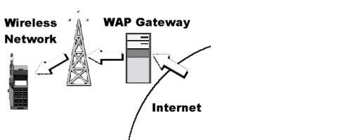 What is a WAP GATEWAY