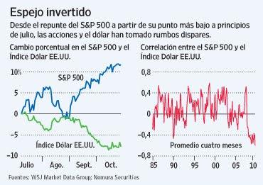 Correlacion entre divisas forex