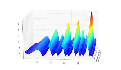3D visualization of complex functions with matplotlib