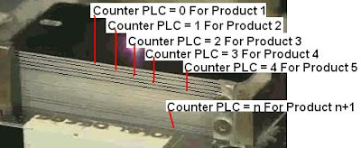 Counter PLC vs Number Product
