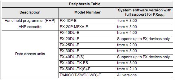 Mitsubishi fx plc programming software License Terms
