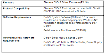 system requirements Siemens 3964R driver