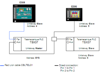 G3 Cabling unique bus