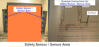 Safety Sensor for PLC