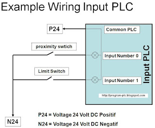 PLC and SCADA: Example of Input output Wiring Diagram PLC