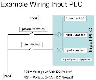 Example of Input Wiring Diagram PLC