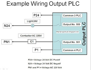 Training wiring diagram output plc 110 volt wiring diagram (dc) 24 volt, and source of voltage for contactor to applies source of voltage alternating current (ac) 220 volt example of wiring diagram outputb plc