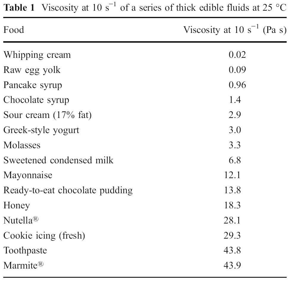 Table of quantified viscosity various reference textures copied from vega  mercade prieto  also fooducation the   egg or opposite boiled eggs revisited rh