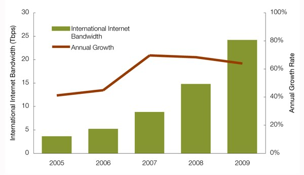 International Internet Bandwidth, 2005–2009