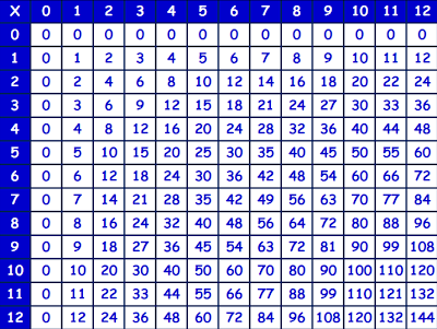 Multiplication Chart Printable