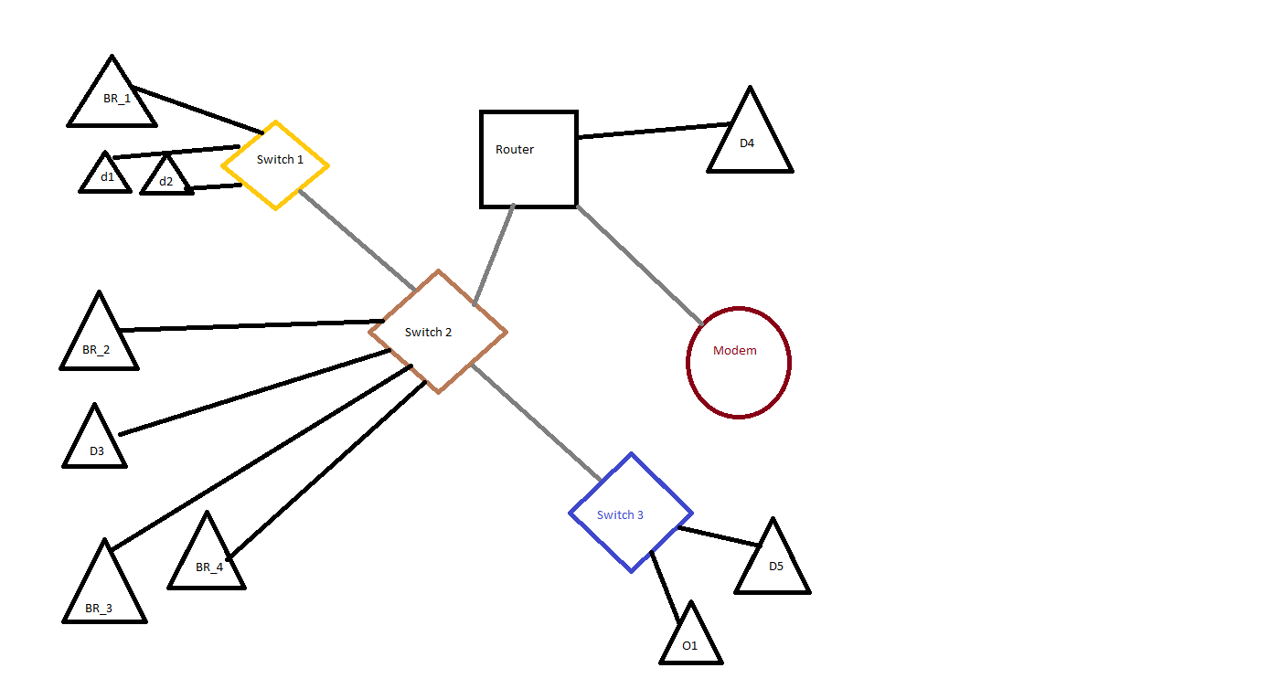 Home network layout (modem, server, wifi, wireless