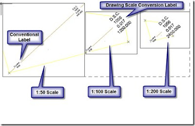civil 3d reminders drawing conversion scale example