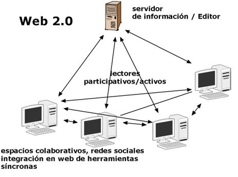 Características de la web 2.0: Caracteristicas de la Web 2.0