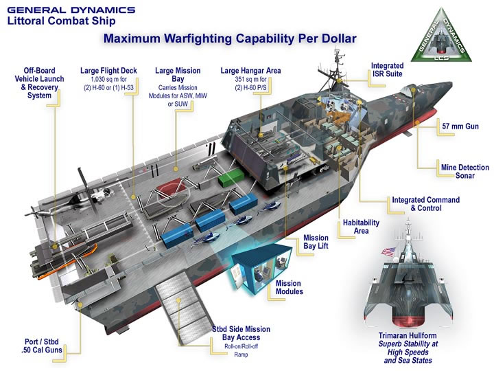 USS Independence LCS-2 interior view