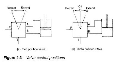 Introduction to Control Valves (symbols) on
