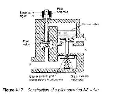 Marine education: what is a control valve( Pneumatic and