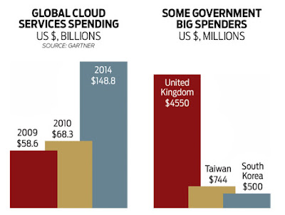 The Taiwan GovCloud