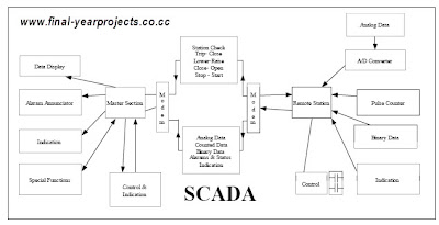 Scada For Automatic Sub Station Control Eee Project Report