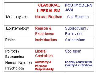 classical liberal vs libertarian
