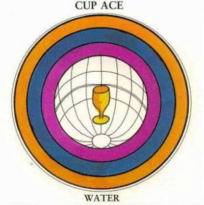 Tarot Notes: Ace of Cups - Astrological Associations (by Zanna)