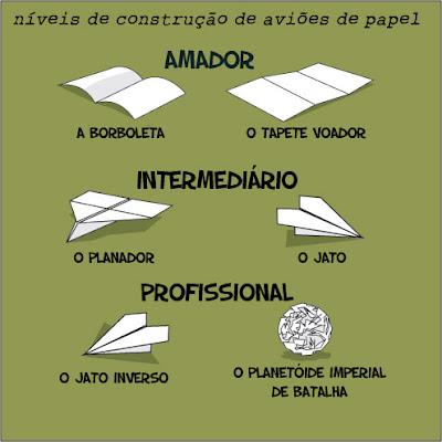 Níveis de construção de aviões de papel