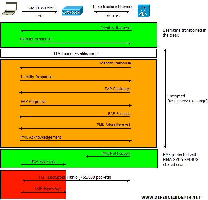 Validating identity wifi hacker