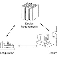 Configuration Management System - A Quick Refresher for PMP