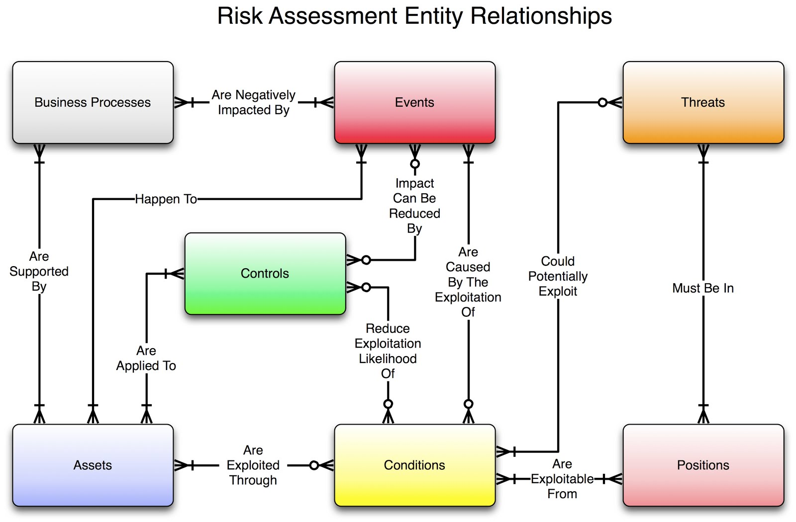 hight resolution of pictures of security risk assessment wiki