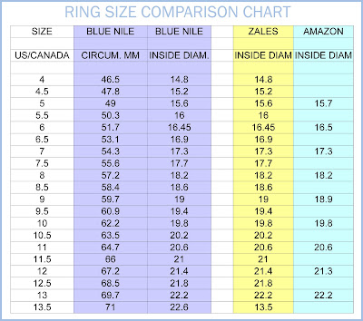 Beadin By The Sea: COMPARISON OF RING SIZING CHARTS