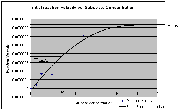substrate concentration and absorbance relationship