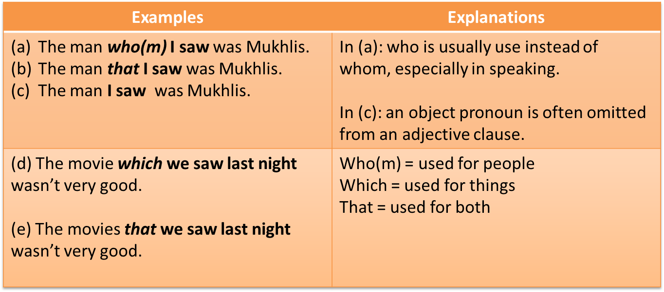 Preposition In Learn In Marathi All Complate: Grammar : Clauses: Adjective Clause Patterns
