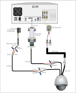 dvr wiring diagrams wiring diagram write Security Camera Cable Wiring Diagram