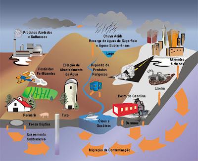 Poluição das Águas dos Rios e Mares