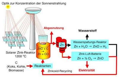 Energia solar é armazenada quimicamente de forma eficiente