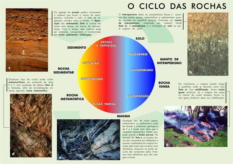Ciclo das Rochas em Geologia